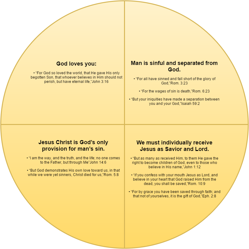 Four Spiritual Laws Pie Chart